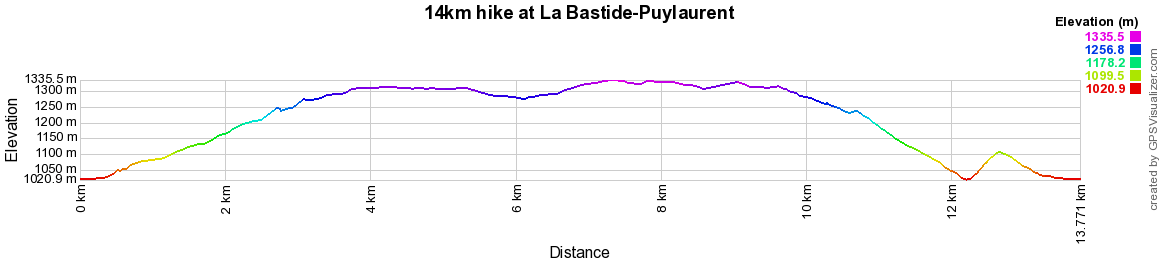 14km hike at La Bastide-Puylaurent in Lozere