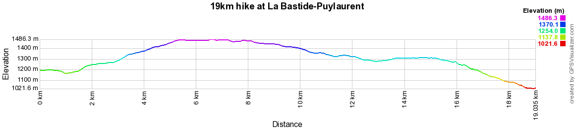 19km hike at La Bastide-Puylaurent in Lozere