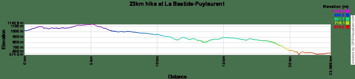 23km hike at La Bastide-Puylaurent in Lozere