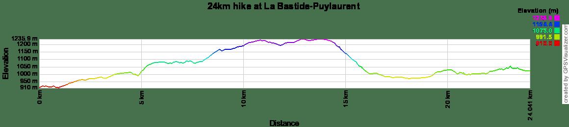 24km hike at La Bastide-Puylaurent in Lozere