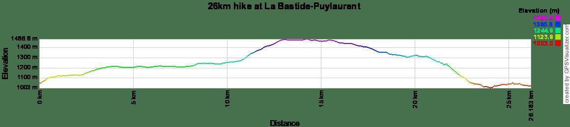 26km hike at La Bastide-Puylaurent in Lozere