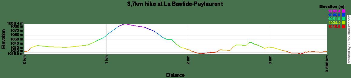 3,7km hike at La Bastide-Puylaurent in Lozere