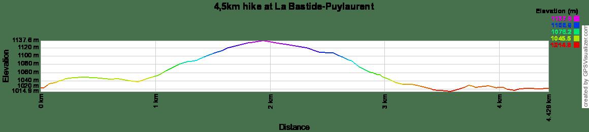 4,5km hike at La Bastide-Puylaurent in Lozere