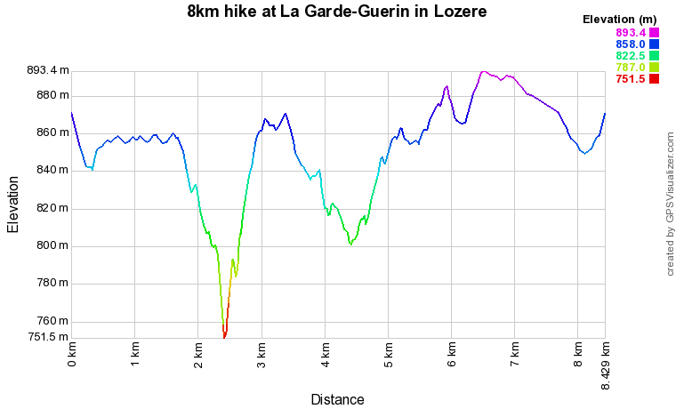 8km hike at La Garde-Guerin in Lozere